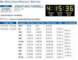 Official finisher stats
